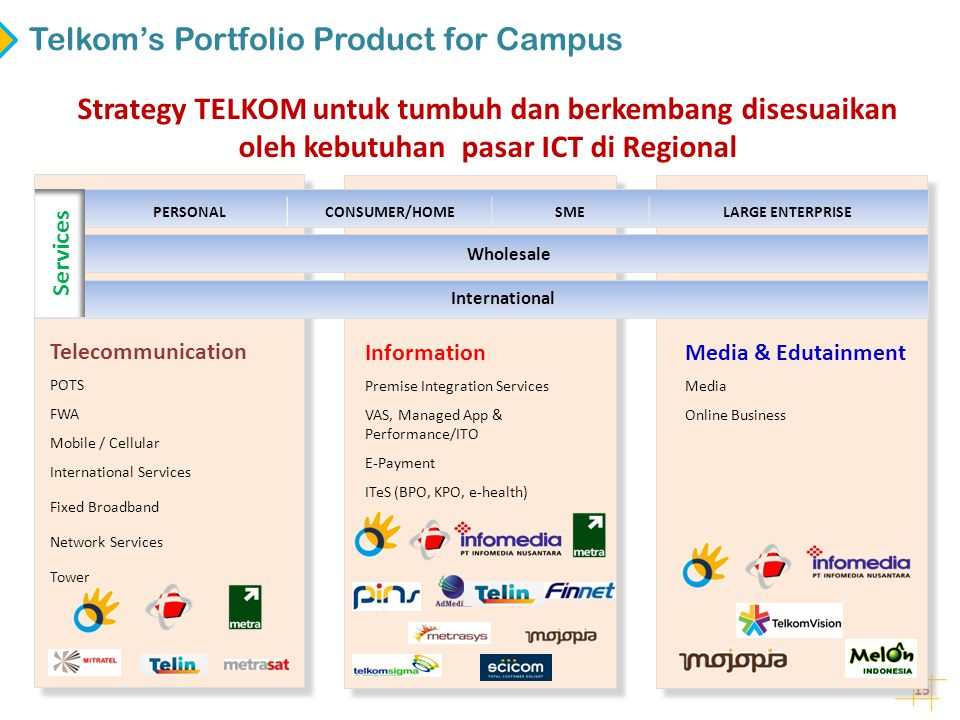 15 Strategy TELKOM untuk tumbuh dan berkembang disesuaikan oleh kebutuhan pasar ICT di Regional Telkom's Portfolio Product for Campus Telecommunication POTS FWA Mobile / Cellular International Services Fixed Broadband Network Services Tower Information Premise Integration Services VAS, Managed App & Performance/ITO E-Payment ITeS (BPO, KPO, e-health) Media & Edutainment Media Online Business Wholesale International PERSONALCONSUMER/HOMESMELARGE ENTERPRISE S ervices