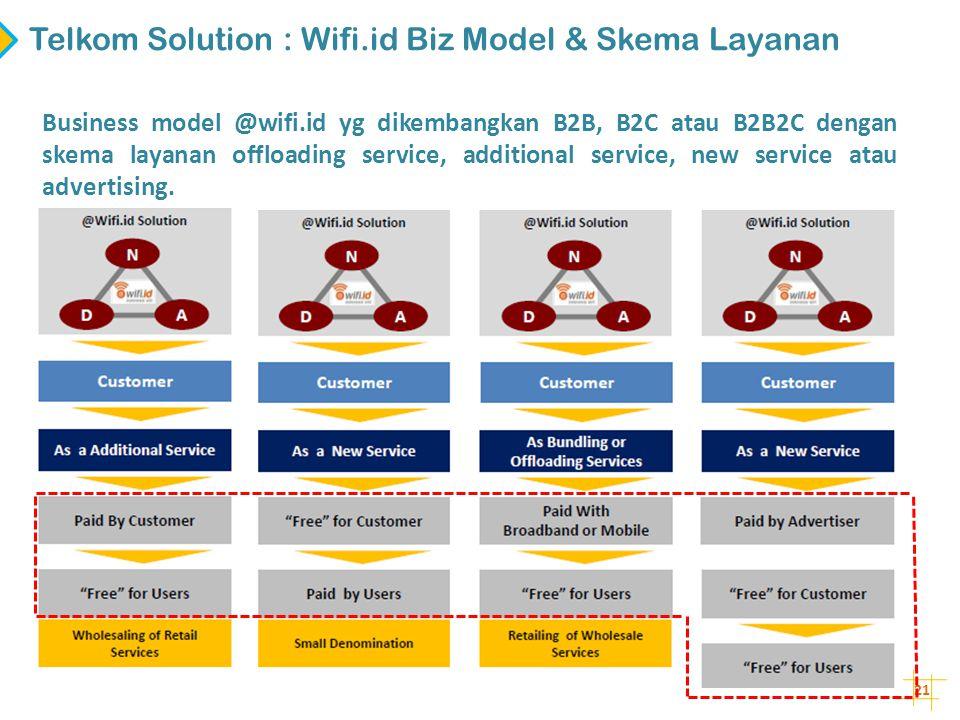 21 Business model @wifi.id yg dikembangkan B2B, B2C atau B2B2C dengan skema layanan offloading service, additional service, new service atau advertisi