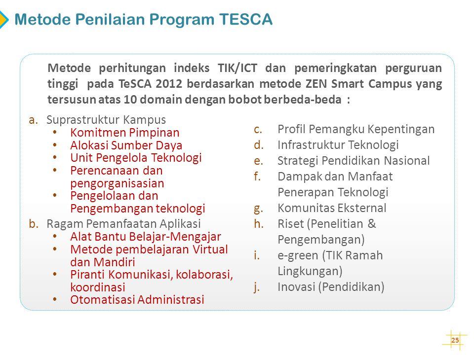 25 Metode perhitungan indeks TIK/ICT dan pemeringkatan perguruan tinggi pada TeSCA 2012 berdasarkan metode ZEN Smart Campus yang tersusun atas 10 doma
