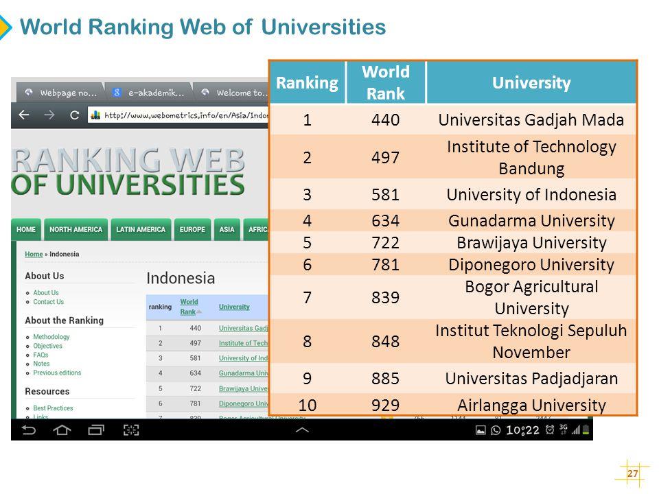 27 Ranking World Rank University 1440Universitas Gadjah Mada 2497 Institute of Technology Bandung 3581University of Indonesia 4634Gunadarma University