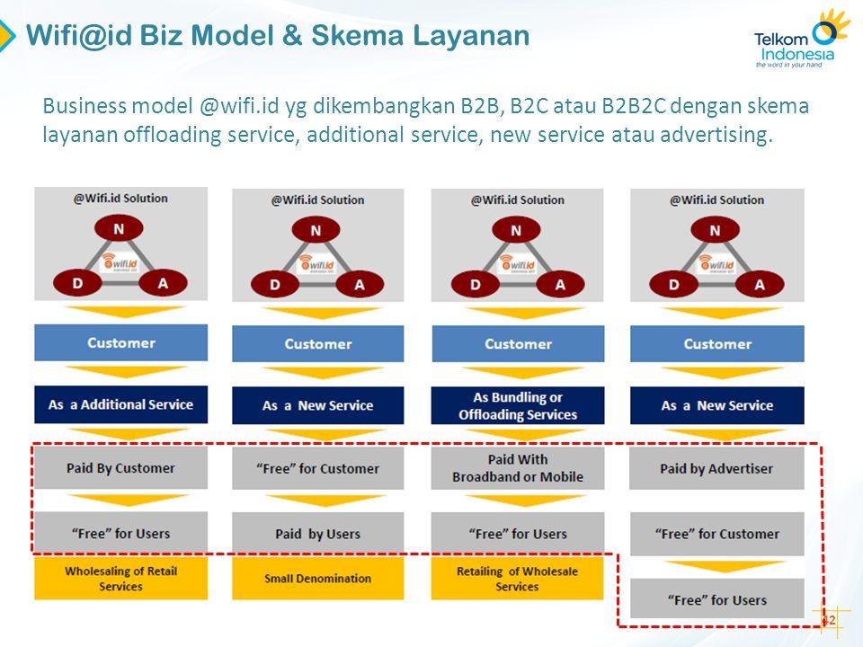 42 Business model @wifi.id yg dikembangkan B2B, B2C atau B2B2C dengan skema layanan offloading service, additional service, new service atau advertisi