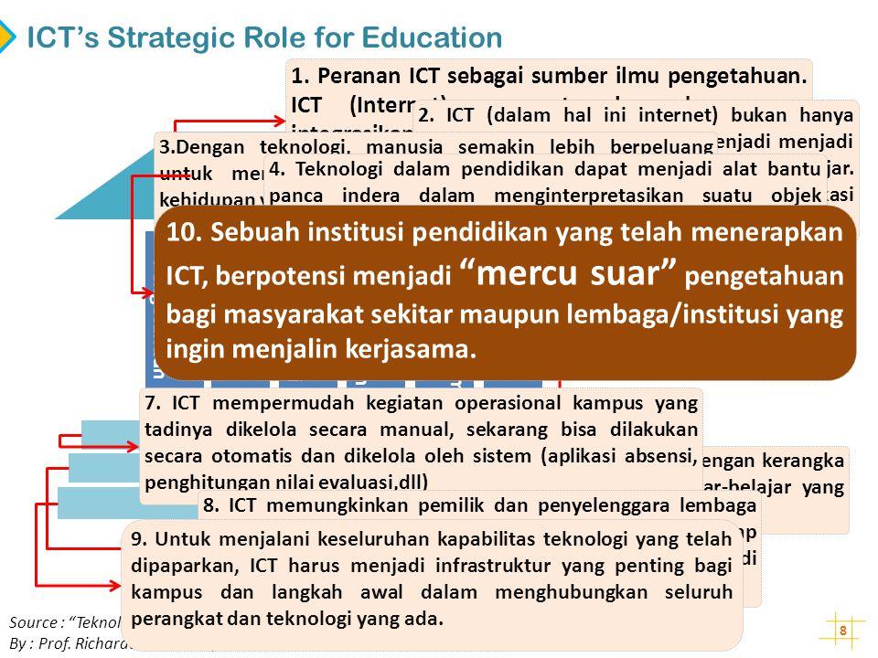 8 ICT's Strategic Role for Education Sumber Pengetahuan Piranti Komunikasi Pemungkin Transformasi Media Pembelajaran Penerap Ragam Metoda Pemicu Gaya