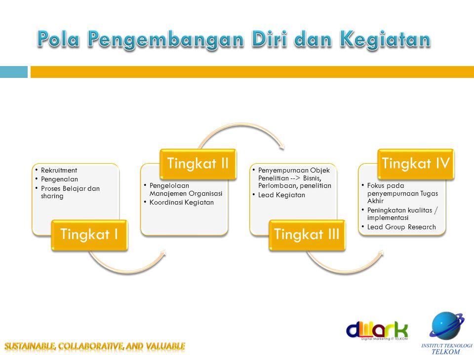 •Rekruitment •Pengenalan •Proses Belajar dan sharing Tingkat I •Pengelolaan Manajemen Organisasi •Koordinasi Kegiatan Tingkat II •Penyempurnaan Objek Penelitian --> Bisnis, Perlombaan, penelitian •Lead Kegiatan Tingkat III •Fokus pada penyempurnaan Tugas Akhir •Peningkatan kualitas / implementasi •Lead Group Research Tingkat IV