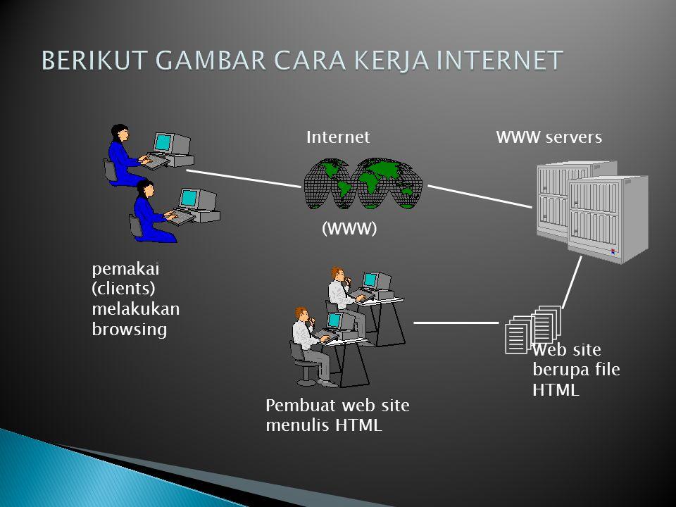 pemakai (clients) melakukan browsing Internet (WWW) WWW servers Pembuat web site menulis HTML   Web site berupa file HTML