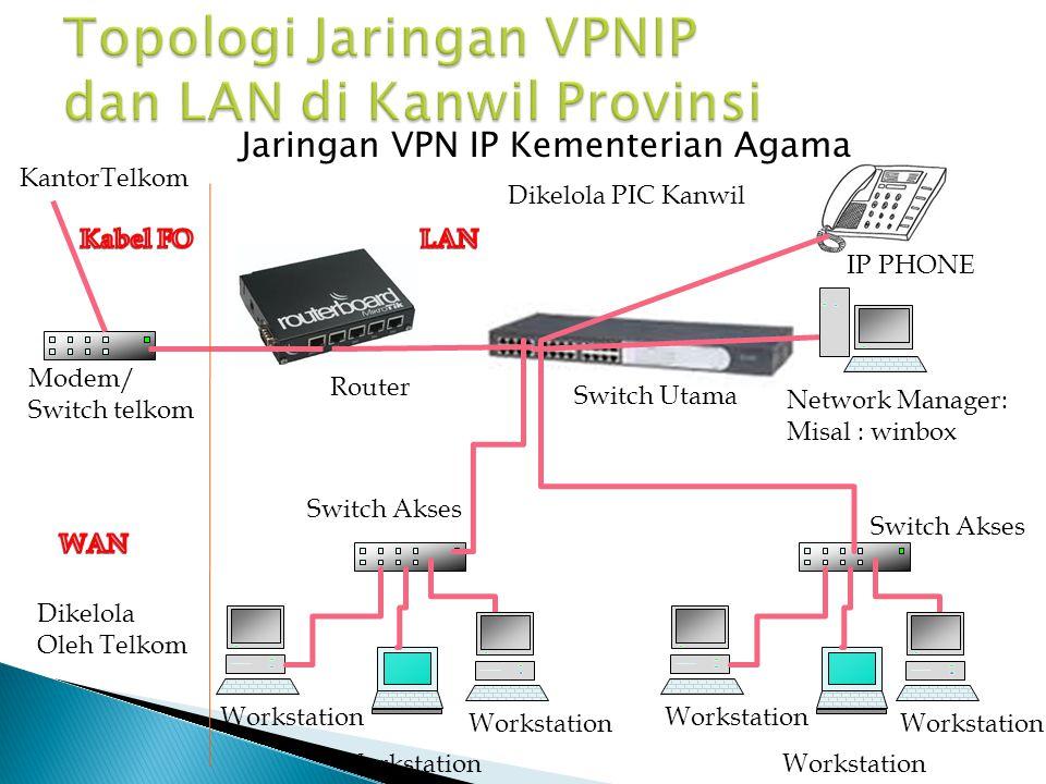 Jaringan VPN IP Kementerian Agama Router Workstation Network Manager: Misal : winbox Switch Utama Modem/ Switch telkom KantorTelkom Switch Akses IP PH