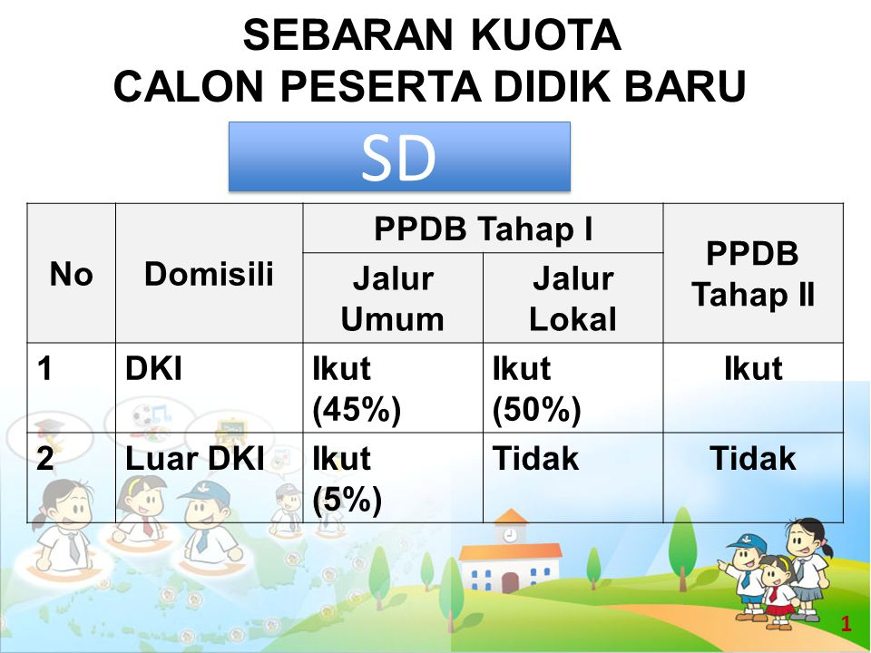 SEBARAN KUOTA CALON PESERTA DIDIK BARU NoDomisili PPDB Tahap I PPDB Tahap II Jalur Umum Jalur Lokal 1DKIIkut (45%) Ikut (50%) Ikut 2Luar DKIIkut (5%)