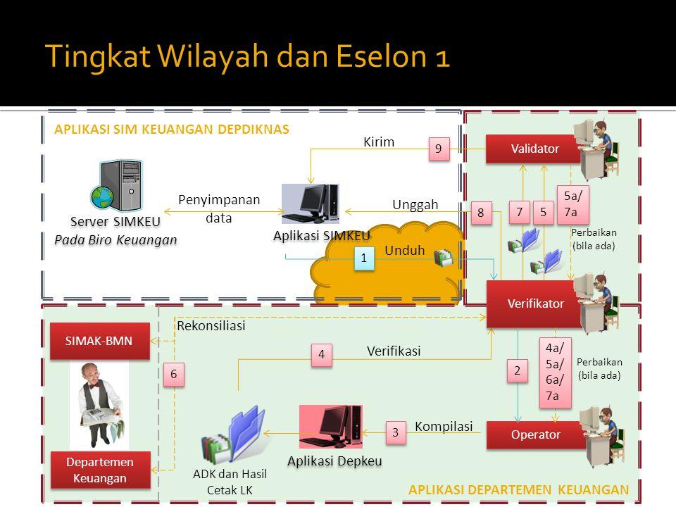 Tingkat Wilayah dan Eselon 1 Kompilasi Perbaikan (bila ada) Aplikasi Depkeu Operator Aplikasi SIMKEU Validator Server SIMKEU Pada Biro Keuangan Server SIMKEU Pada Biro Keuangan Departemen Keuangan Penyimpanan data Unggah Kirim Verifikator APLIKASI DEPARTEMEN KEUANGAN APLIKASI SIM KEUANGAN DEPDIKNAS 3 3 4 4 5 5 7 7 8 8 Unduh 1 1 2 2 ADK dan Hasil Cetak LK 4a/ 5a/ 6a/ 7a 5a/ 7a 5a/ 7a Verifikasi Rekonsiliasi 9 9 SIMAK-BMN 6 6