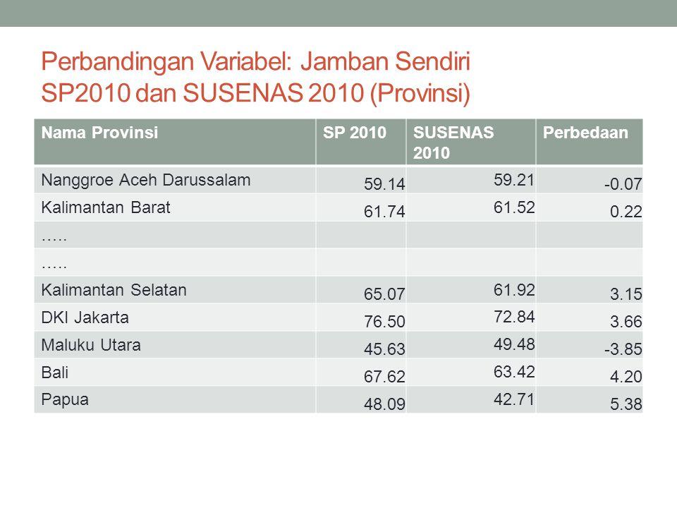 Perbandingan Variabel: Jamban Sendiri SP2010 dan SUSENAS 2010 (Provinsi) Nama ProvinsiSP 2010SUSENAS 2010 Perbedaan Nanggroe Aceh Darussalam 59.14 59.