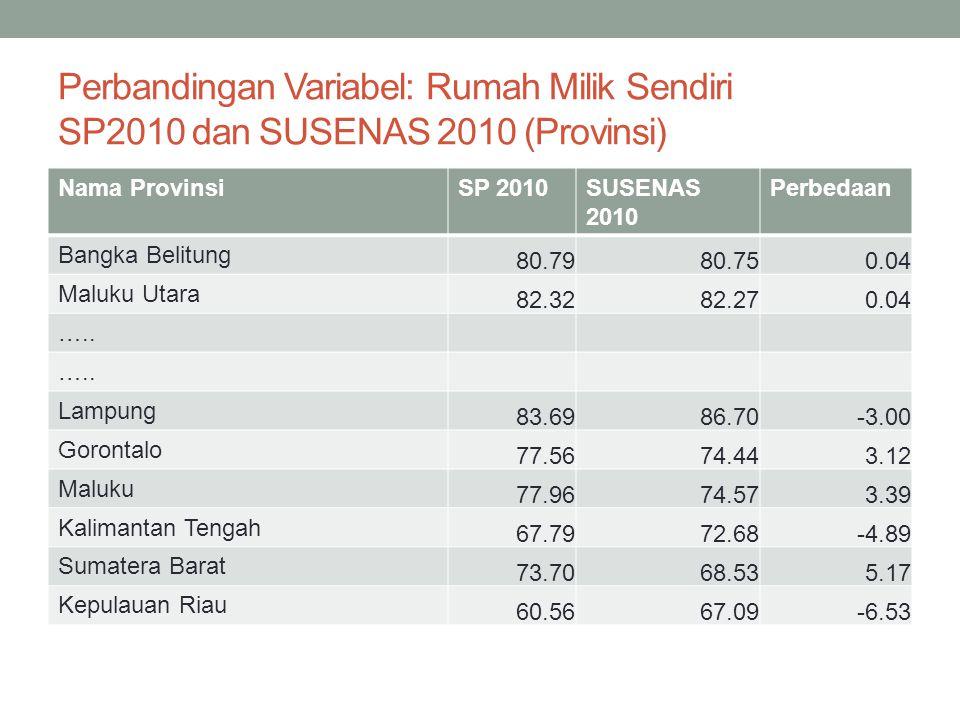 Perbandingan Variabel: Rumah Milik Sendiri SP2010 dan SUSENAS 2010 (Provinsi) Nama ProvinsiSP 2010SUSENAS 2010 Perbedaan Bangka Belitung 80.7980.750.0