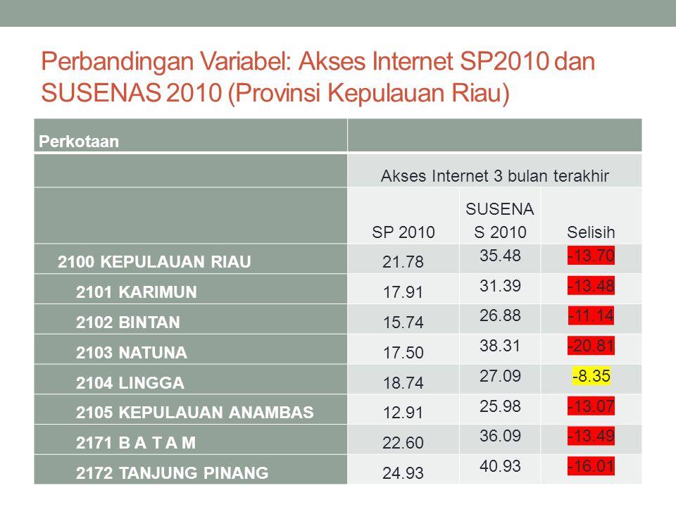 Perbandingan Variabel: Akses Internet SP2010 dan SUSENAS 2010 (Provinsi Kepulauan Riau) Perkotaan Akses Internet 3 bulan terakhir SP 2010 SUSENA S 201