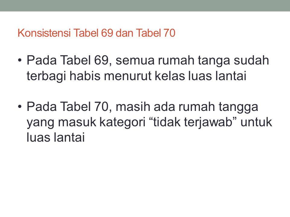 Konsistensi Tabel 69 dan Tabel 70 •Pada Tabel 69, semua rumah tanga sudah terbagi habis menurut kelas luas lantai •Pada Tabel 70, masih ada rumah tang