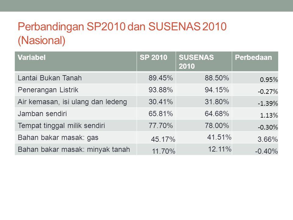 Perbandingan SP2010 dan SUSENAS 2010 (Nasional) VariabelSP 2010SUSENAS 2010 Perbedaan Lantai Bukan Tanah89.45%88.50% 0.95% Penerangan Listrik93.88%94.