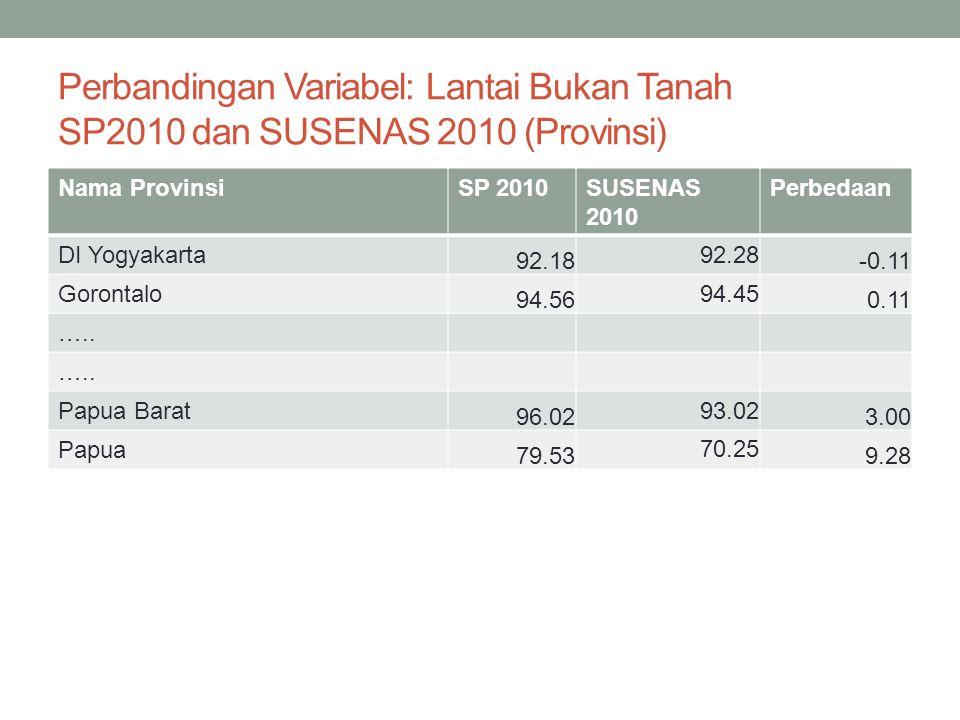 Perbandingan Variabel: Penerangan Listrik SP2010 dan SUSENAS 2010 (Provinsi) Nama ProvinsiSP 2010SUSENAS 2010 Perbedaan Jawa Barat 99.1399.010.12 Gorontalo 77.4677.330.13 …..