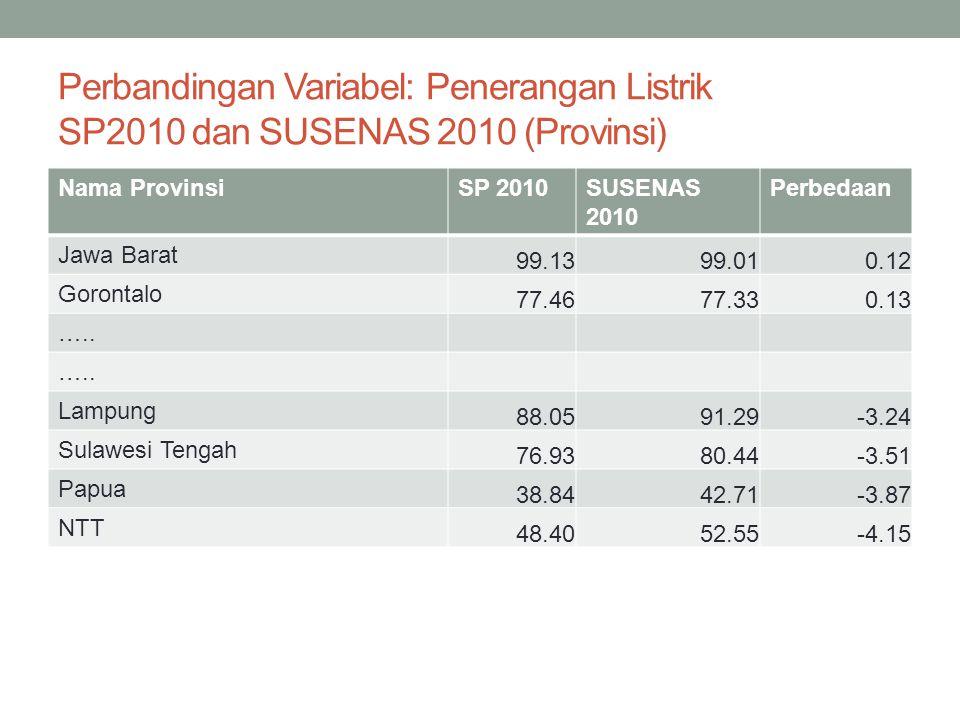 Perbandingan Variabel: Air kemasan, isi ulang dan ledeng SP2010 dan SUSENAS 2010 (Provinsi) Nama ProvinsiSP 2010SUSENAS 2010 Perbedaan Jawa Timur 26.5026.400.10 Sumatera Barat 32.9032.760.14 …..