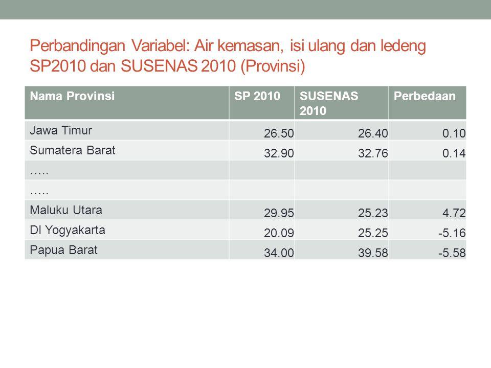 Perbandingan Variabel: Jamban Sendiri SP2010 dan SUSENAS 2010 (Provinsi) Nama ProvinsiSP 2010SUSENAS 2010 Perbedaan Nanggroe Aceh Darussalam 59.14 59.21 -0.07 Kalimantan Barat 61.74 61.52 0.22 …..