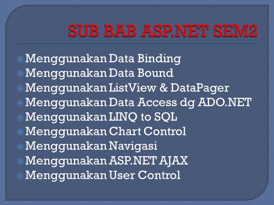  Menggunakan Data Binding  Menggunakan Data Bound  Menggunakan ListView & DataPager  Menggunakan Data Access dg ADO.NET  Menggunakan LINQ to SQL  Menggunakan Chart Control  Menggunakan Navigasi  Menggunakan ASP.NET AJAX  Menggunakan User Control