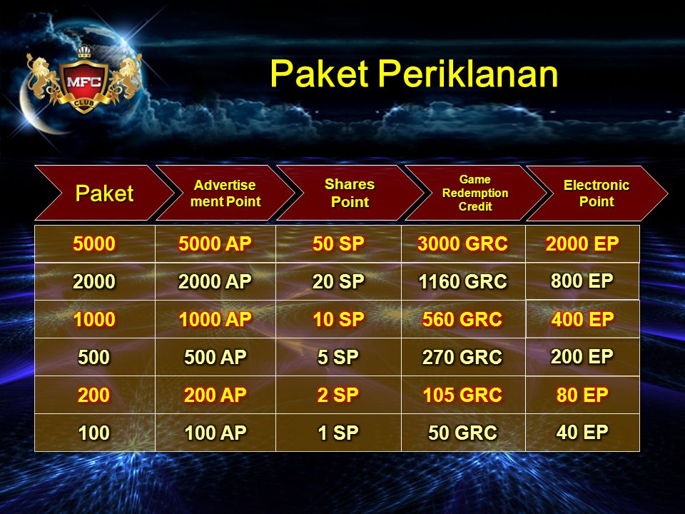 PaketPaket Advertise ment Point Shares Point Game Redemption Credit Paket Periklanan Electronic Point