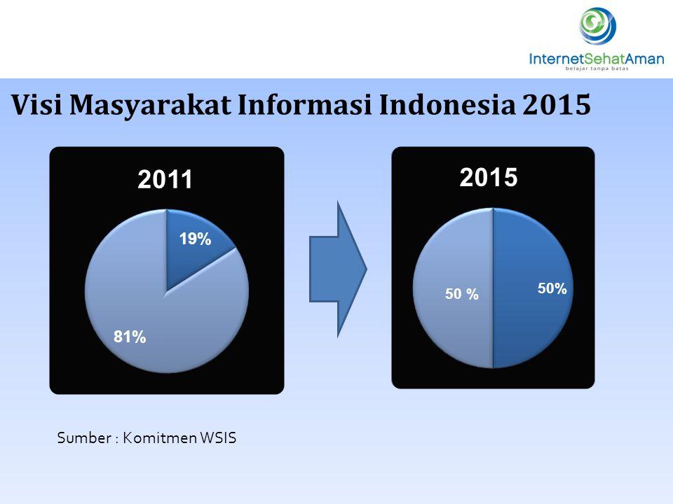 Visi Masyarakat Informasi Indonesia 2015 2011 2015 Sumber : Komitmen WSIS
