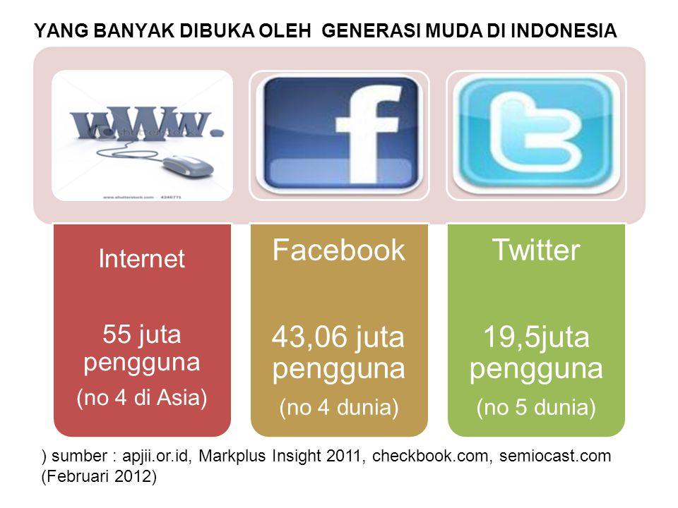 YANG BANYAK DIBUKA OLEH GENERASI MUDA DI INDONESIA Internet 55 juta pengguna (no 4 di Asia) Facebook 43,06 juta pengguna (no 4 dunia) Twitter 19,5juta
