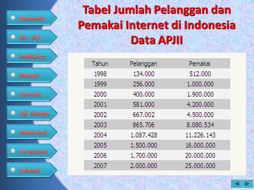 Tabel Jumlah Pelanggan dan Pemakai Internet di Indonesia Data APJII