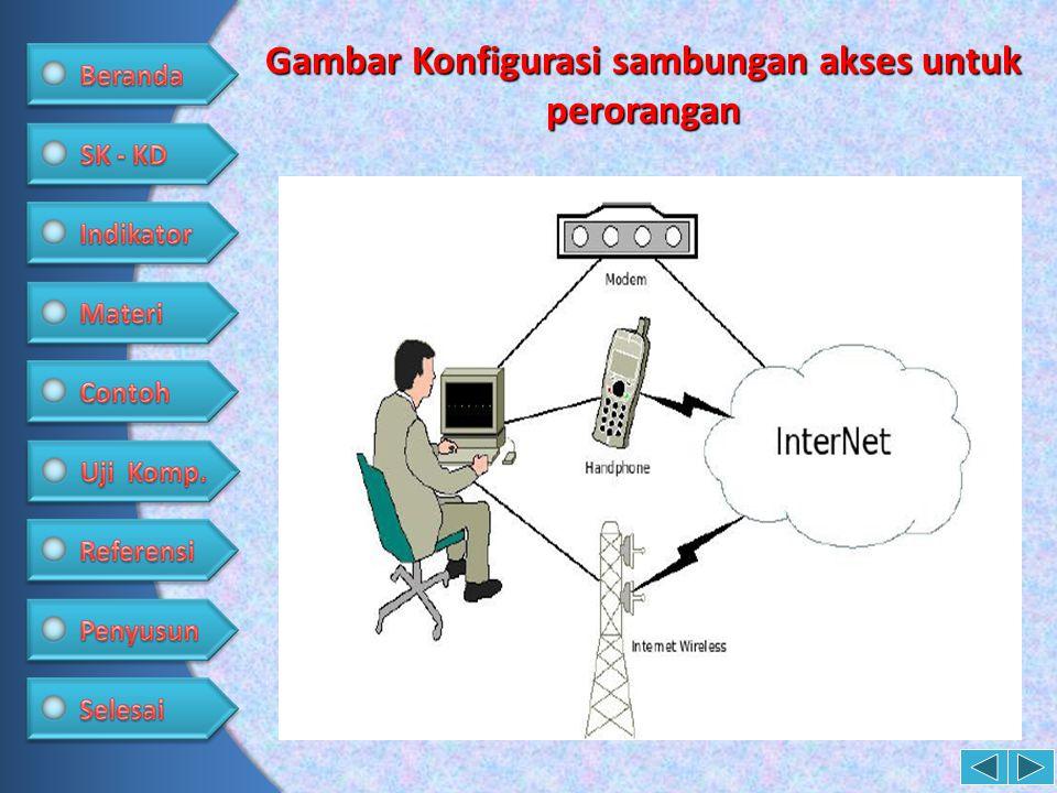 Gambar Konfigurasi sambungan akses untuk perorangan