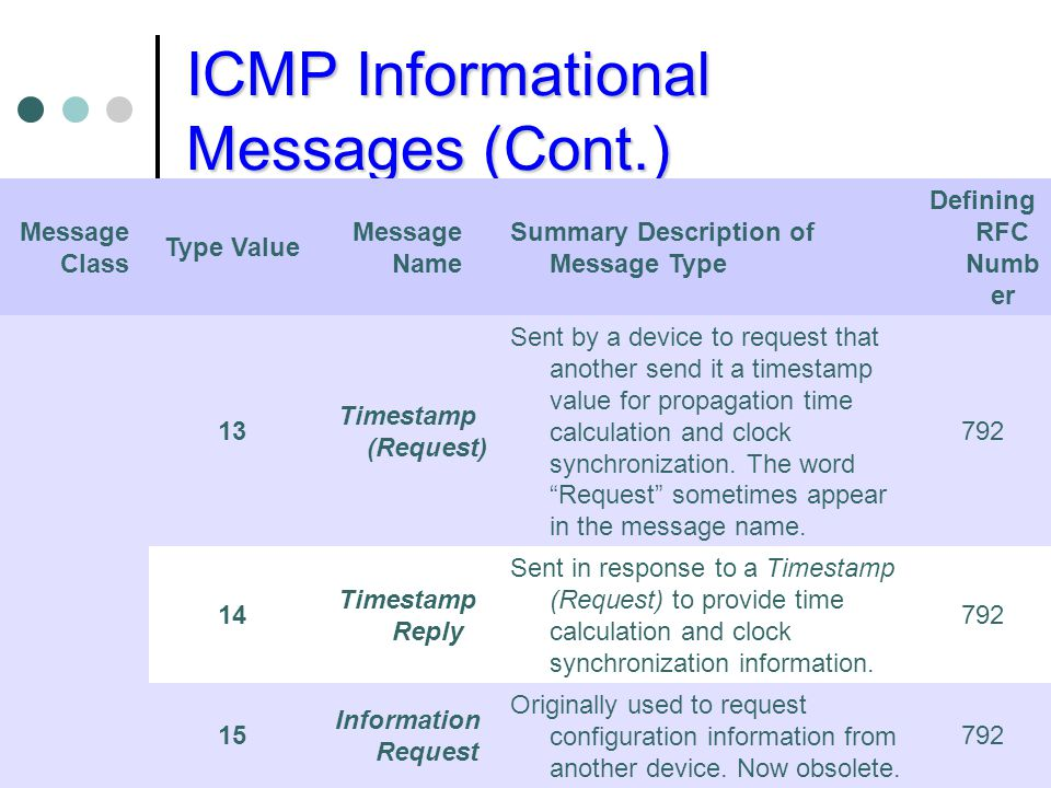 ICMP Informational Messages (Cont.) Message Class Type Value Message Name Summary Description of Message Type Defining RFC Numb er 13 Timestamp (Reque