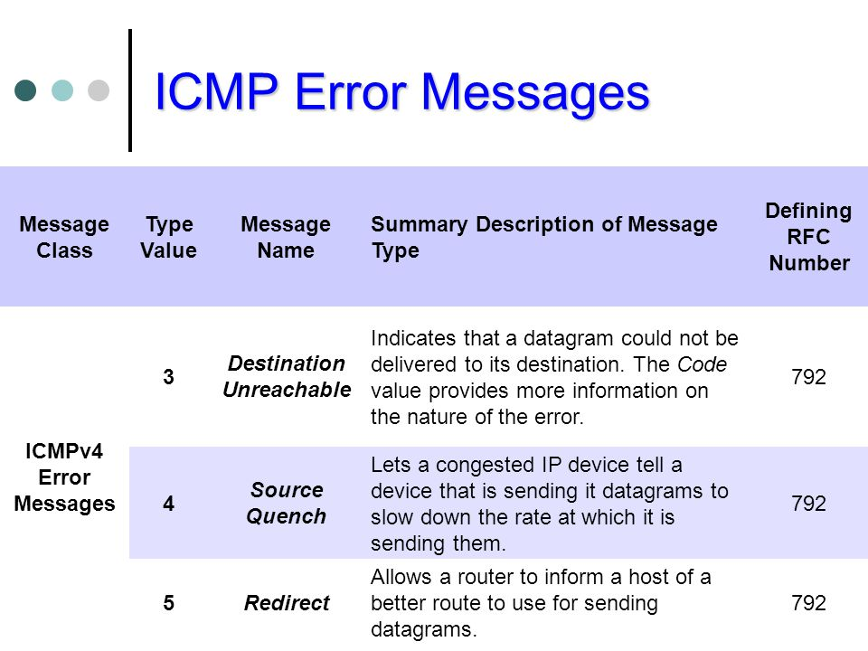 ICMP Error Messages Message Class Type Value Message Name Summary Description of Message Type Defining RFC Number ICMPv4 Error Messages 3 Destination