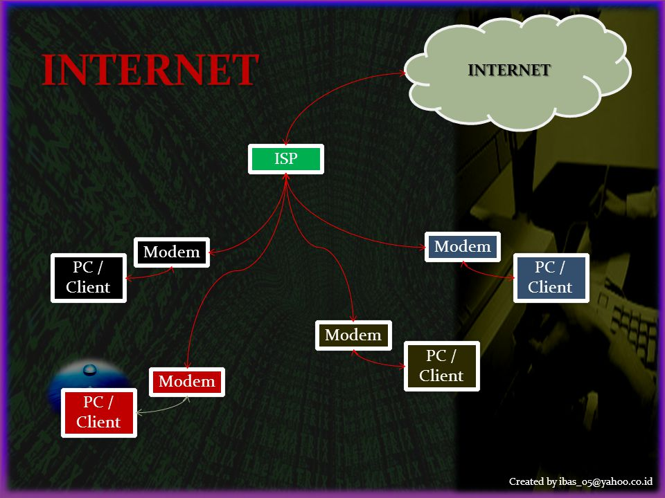 Created by ibas_05@yahoo.co.id PC / Client Modem ISP Modem PC / Client INTERNET Modem PC / Client Modem PC / Client