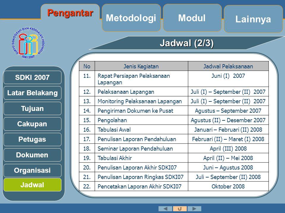 Latar Belakang Tujuan Cakupan Petugas Dokumen Organisasi SDKI 2007 Jadwal (2/3) Jadwal NoJenis KegiatanJadwal Pelaksanaan 11.Rapat Persiapan Pelaksanaan Lapangan Juni (I) 2007 12.Pelaksanaan LapanganJuli (I) – September (II) 2007 13.Monitoring Pelaksanaan LapanganJuli (I) – September (II) 2007 14.Pengiriman Dokumen ke PusatAgustus – September 2007 15.PengolahanAgustus (II) – Desember 2007 16.Tabulasi AwalJanuari – Februari (II) 2008 17.Penulisan Laporan PendahuluanFebruari (II) – Maret (I) 2008 18.Seminar Laporan PendahuluanApril (III) 2008 19.Tabulasi AkhirApril (II) – Mei 2008 20.Penulisan Laporan Akhir SDKI07Juni – Agustus 2008 21.Penulisan Laporan Ringkas SDKI07Juli – September (II) 2008 22.Pencetakan Laporan Akhir SDKI07Oktober 2008 Lainnya Modul Metodologi Pengantar