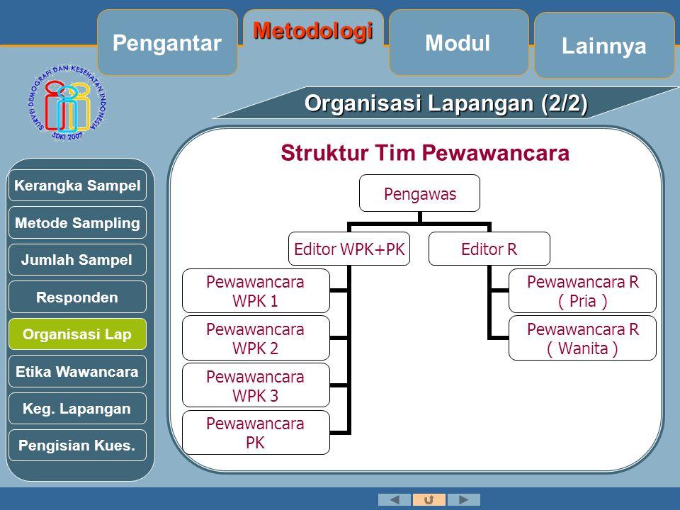 Organisasi Lapangan (2/2) Struktur Tim Pewawancara Metode Sampling Jumlah Sampel Kerangka Sampel Responden Organisasi Lap Etika Wawancara Keg.