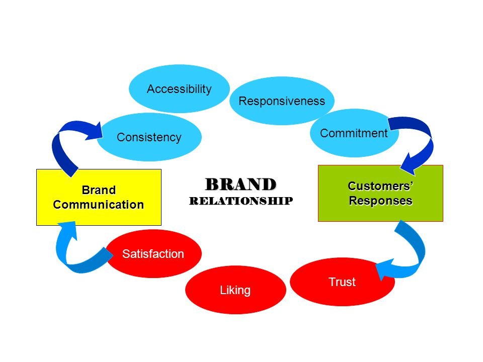 BrandCommunication Customers'Responses BRANDRELATIONSHIP Consistency Accessibility Responsiveness Commitment Satisfaction Liking Trust
