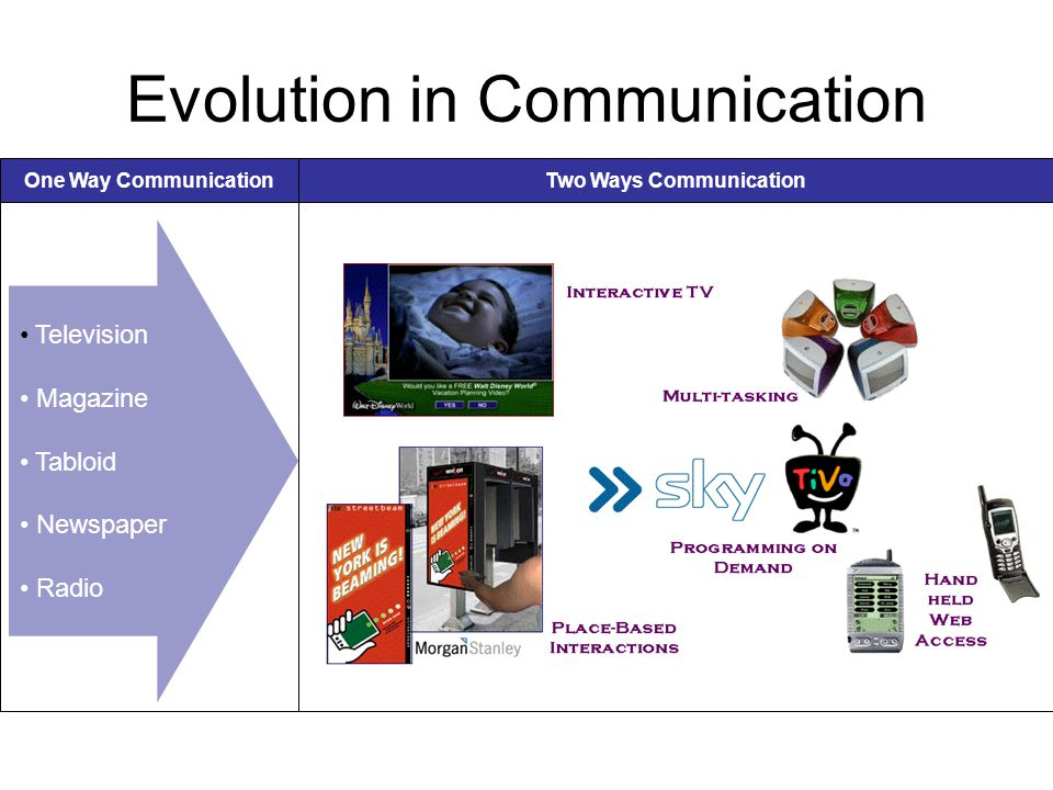 Evolution in Communication • Television • Magazine • Tabloid • Newspaper • Radio One Way CommunicationTwo Ways Communication