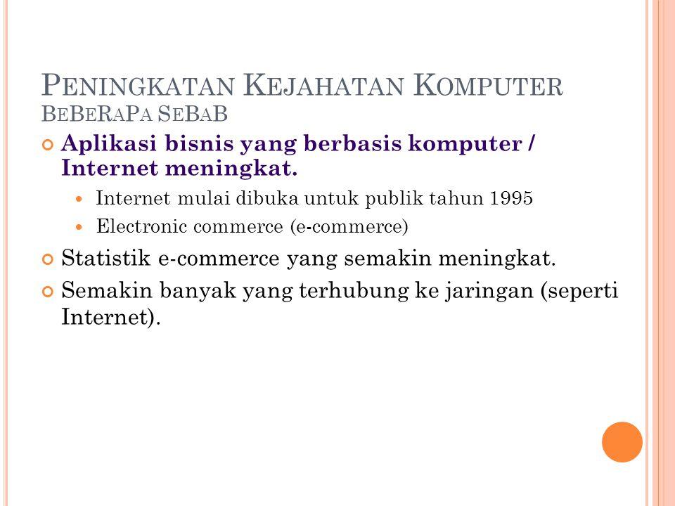 P ENINGKATAN K EJAHATAN K OMPUTER B E B E R A P A S E B A B Aplikasi bisnis yang berbasis komputer / Internet meningkat.  Internet mulai dibuka untuk