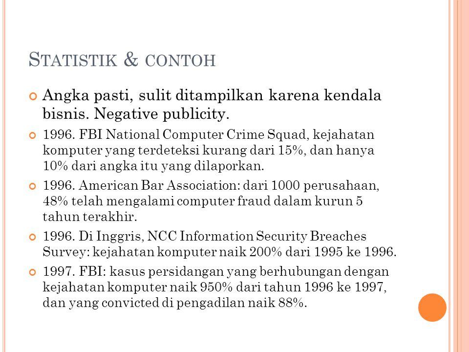 S TATISTIK & CONTOH Angka pasti, sulit ditampilkan karena kendala bisnis. Negative publicity. 1996. FBI National Computer Crime Squad, kejahatan kompu