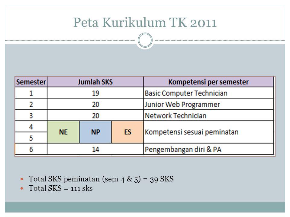 Peta Kurikulum TK 2011  Total SKS peminatan (sem 4 & 5) = 39 SKS  Total SKS = 111 sks