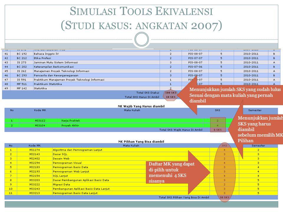 S IMULASI T OOLS E KIVALENSI (S TUDI KASUS : ANGKATAN 2007) Menunjukkan jumlah SKS yang sudah lulus Sesuai dengan mata kuliah yang pernah diambil Menu