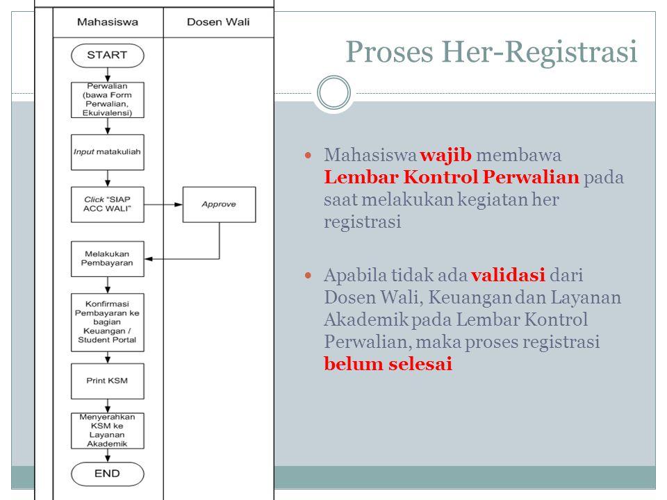 Proses Her-Registrasi  Mahasiswa wajib membawa Lembar Kontrol Perwalian pada saat melakukan kegiatan her registrasi  Apabila tidak ada validasi dari
