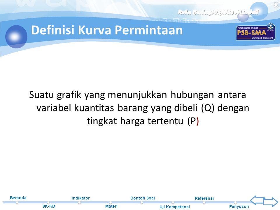 Beranda SK-KD Indikator Materi Contoh Soal Uji Kompetensi Referensi Penyusun Definisi Kurva Permintaan Suatu grafik yang menunjukkan hubungan antara v