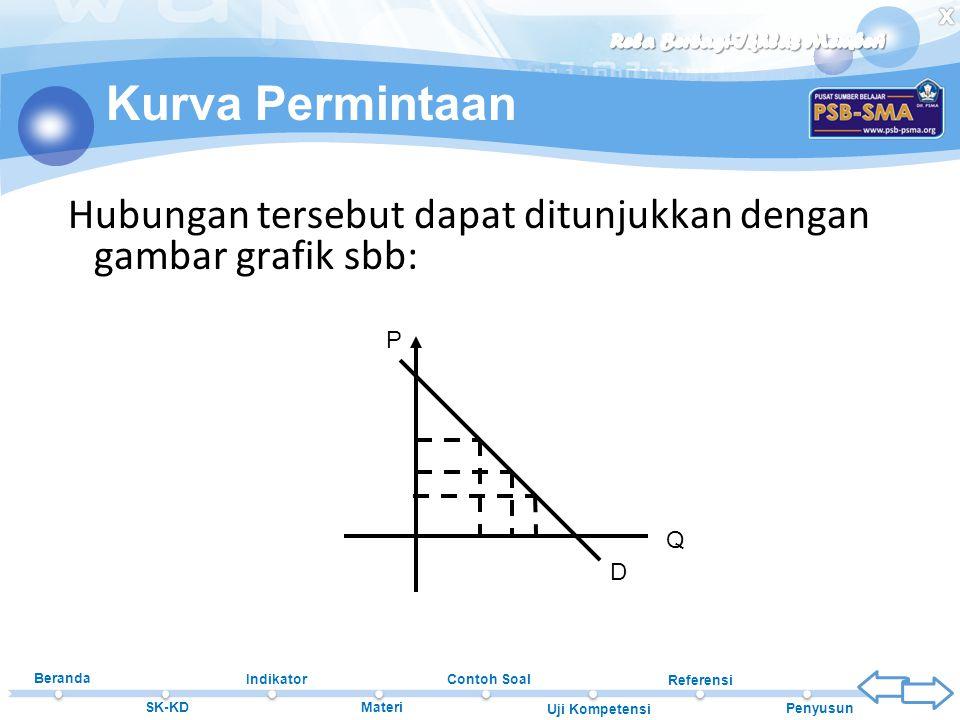 Beranda SK-KD Indikator Materi Contoh Soal Uji Kompetensi Referensi Penyusun Hubungan tersebut dapat ditunjukkan dengan gambar grafik sbb: Kurva Permi