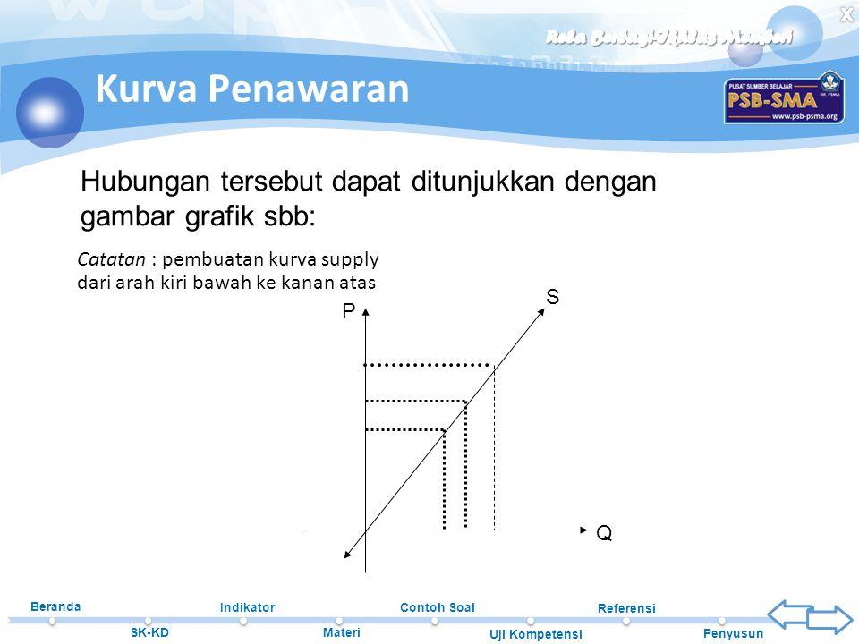 Beranda SK-KD Indikator Materi Contoh Soal Uji Kompetensi Referensi Penyusun Kurva Penawaran Catatan : pembuatan kurva supply dari arah kiri bawah ke