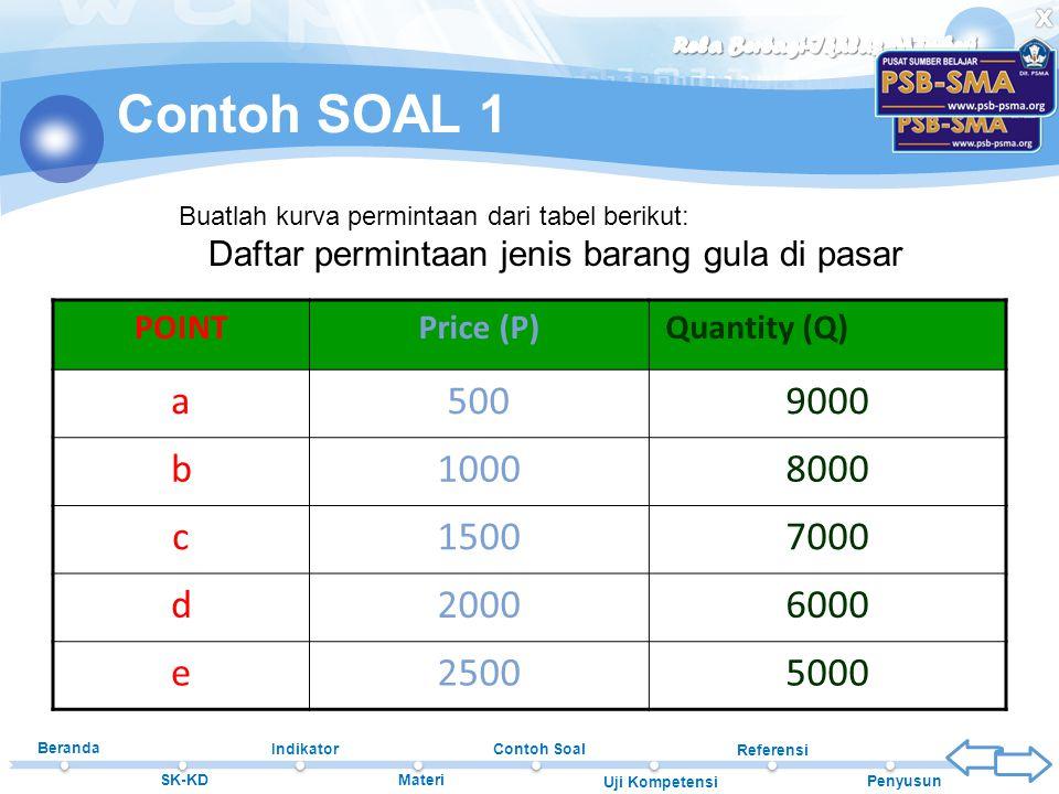 Beranda SK-KD Indikator Materi Contoh Soal Uji Kompetensi Referensi Penyusun Contoh SOAL 1 POINTPrice (P)Quantity (Q) a5009000 b10008000 c15007000 d20