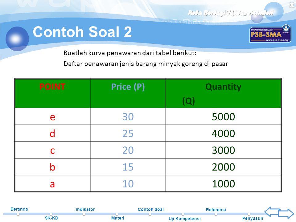 Beranda SK-KD Indikator Materi Contoh Soal Uji Kompetensi Referensi Penyusun Contoh Soal 2 POINTPrice (P)Quantity (Q) e305000 d254000 c203000 b152000