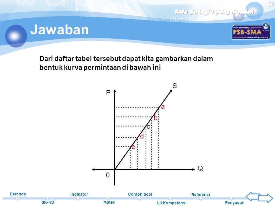 Beranda SK-KD Indikator Materi Contoh Soal Uji Kompetensi Referensi Penyusun Jawaban Dari daftar tabel tersebut dapat kita gambarkan dalam bentuk kurv