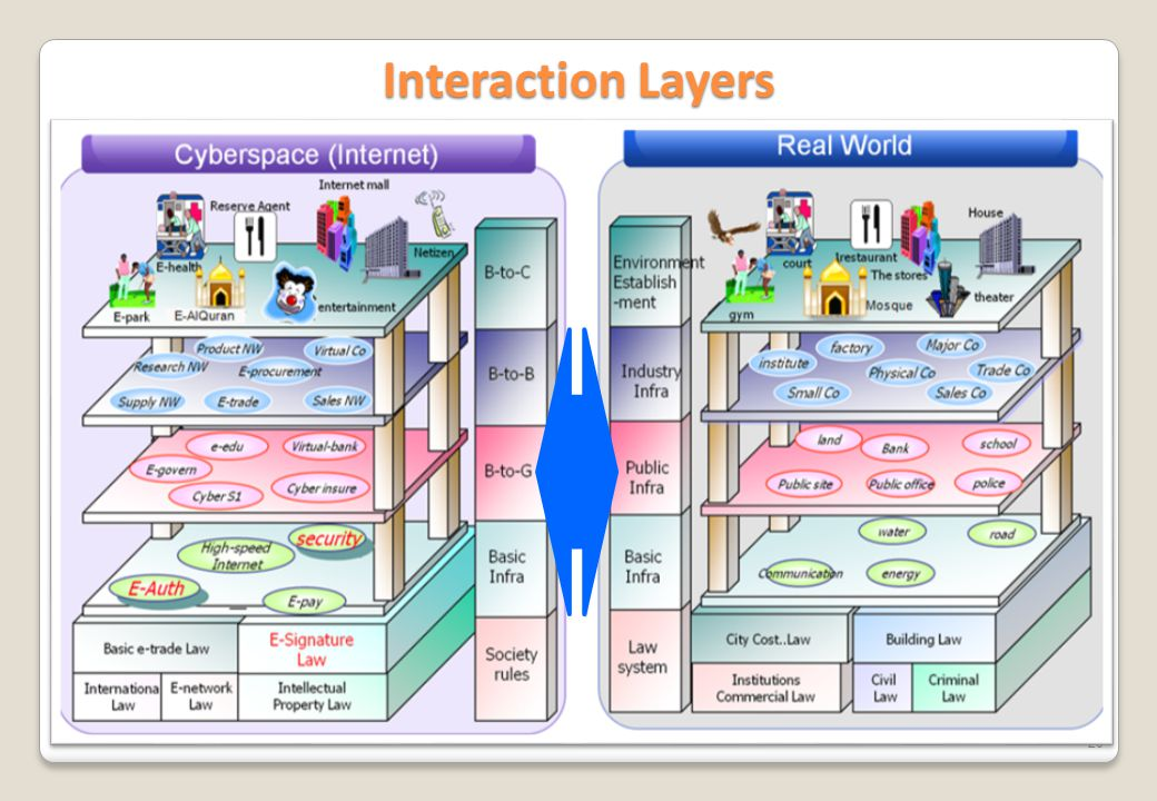 20 Interaction Layers