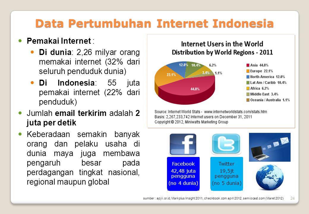 24 Data Pertumbuhan Internet Indonesia  Pemakai Internet :  Di dunia: 2,26 milyar orang memakai internet (32% dari seluruh penduduk dunia)  Di Indo