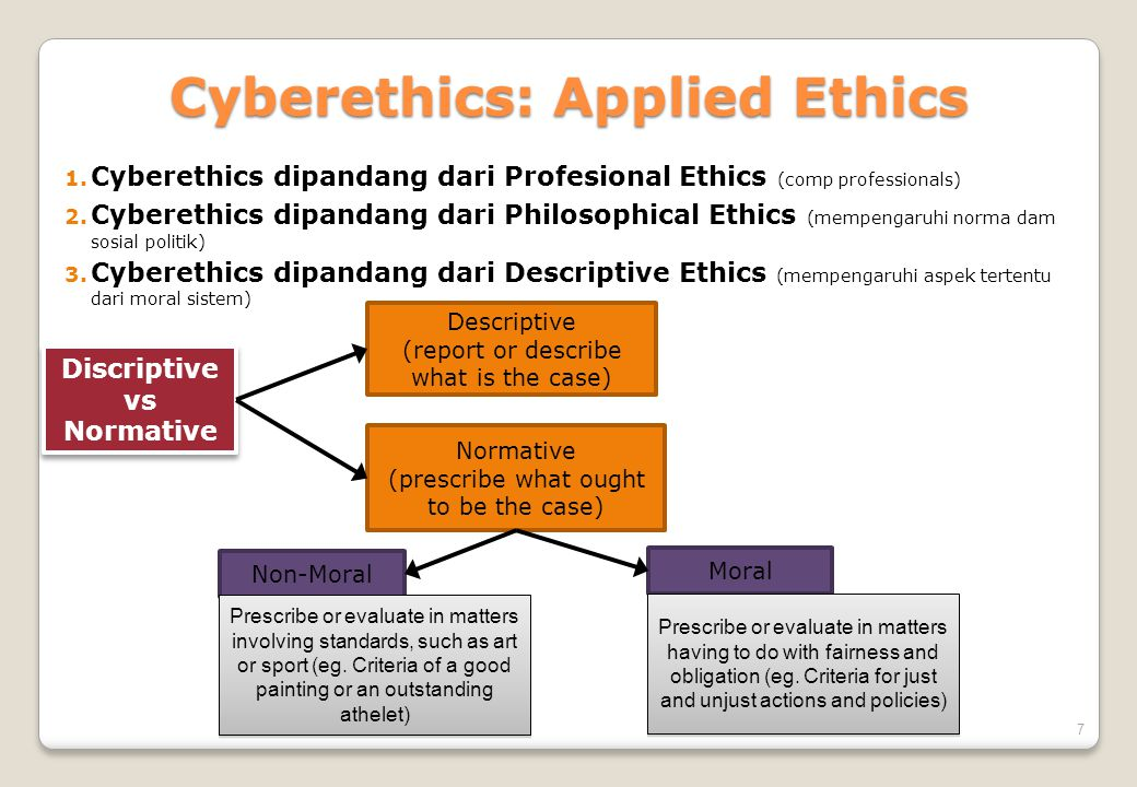 7 Cyberethics: Applied Ethics 1. Cyberethics dipandang dari Profesional Ethics (comp professionals) 2. Cyberethics dipandang dari Philosophical Ethics