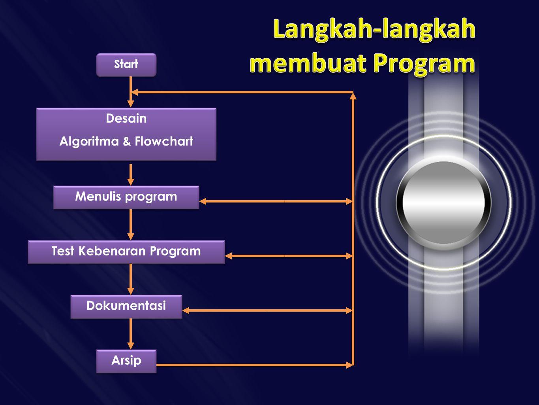 Start Desain Algoritma & Flowchart Desain Algoritma & Flowchart Menulis program Test Kebenaran Program Dokumentasi Arsip