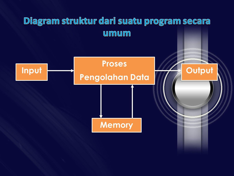 Input Proses Pengolahan Data Proses Pengolahan Data Output Memory