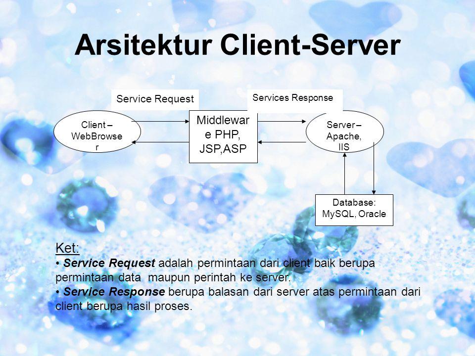 Arsitektur Client-Server Client – WebBrowse r Middlewar e PHP, JSP,ASP Server – Apache, IIS Service Request Services Response Database: MySQL, Oracle