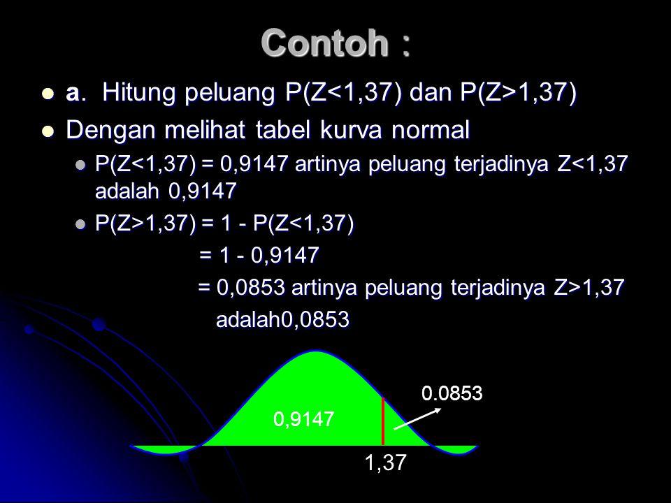 Contoh :  a. Hitung peluang P(Z 1,37)  Dengan melihat tabel kurva normal  P(Z<1,37) = 0,9147 artinya peluang terjadinya Z<1,37 adalah 0,9147  P(Z>